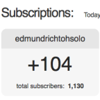 104 Subscribers Generated